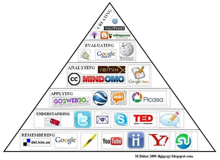 Web 2.0 Tools For Distance Education - Lessons - Tes Teach